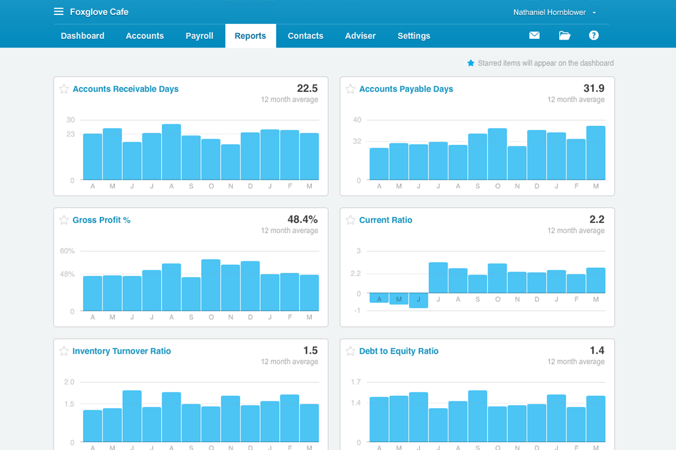 Xero accounting dashboard