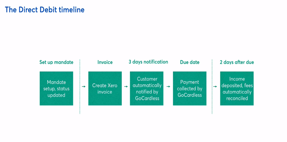 The Direct Debit timeline