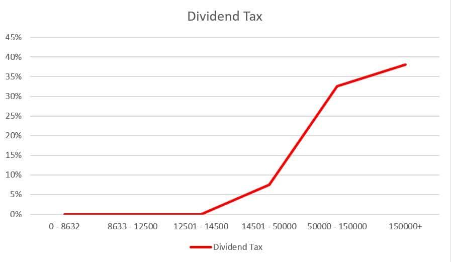 Dividend tax