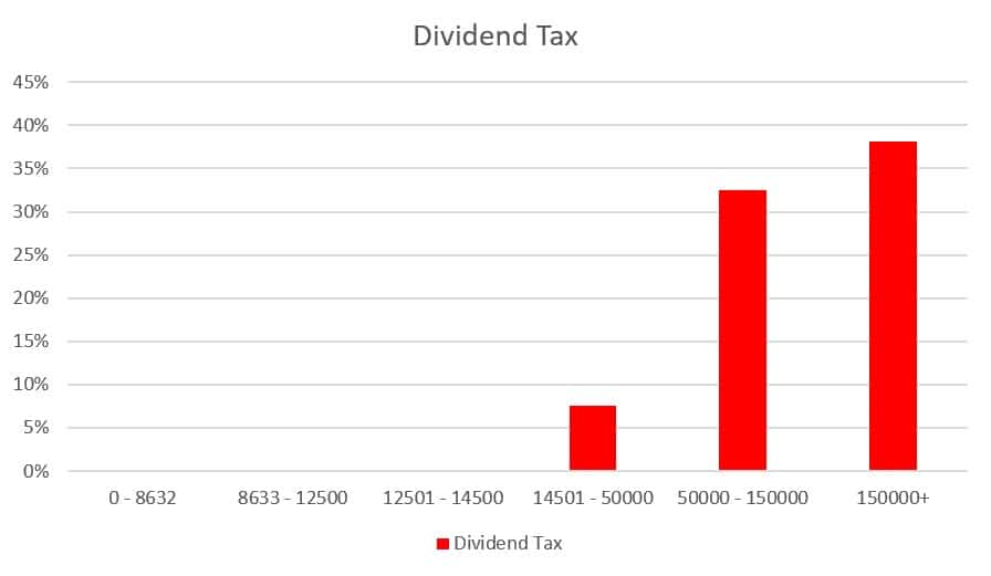 Dividend tax table