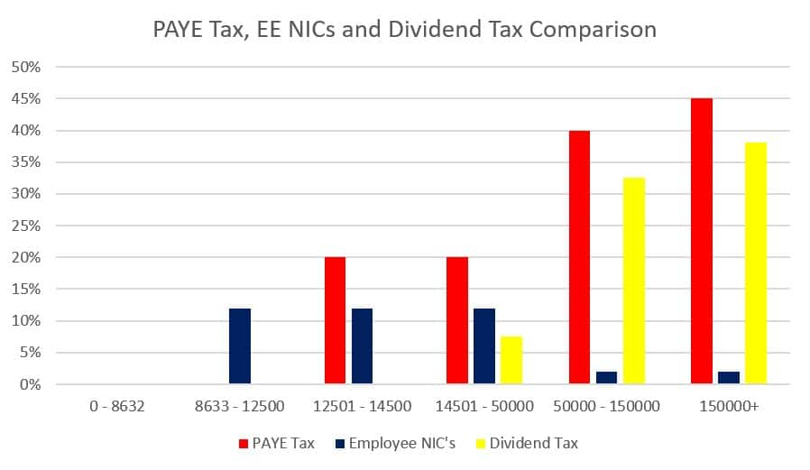 PAYE Tax, EE NICs and Dividend Tax Comparison table
