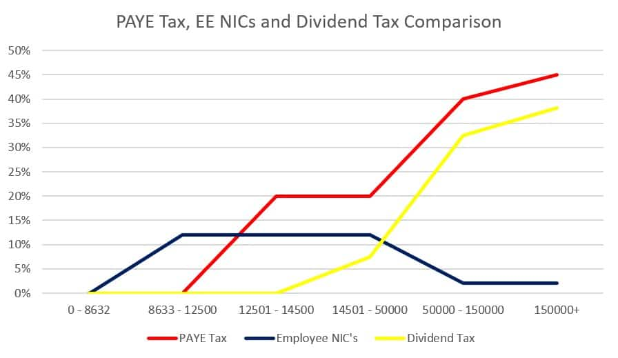 PAYE Tax, EE NICs and Dividend Tax Comparison