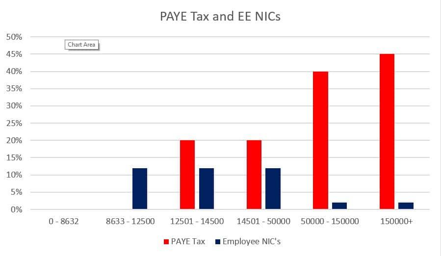 paye tax and ee nic table