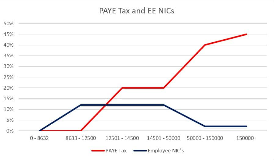 paye tax and ee nic