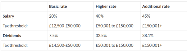 Dividend tax rates