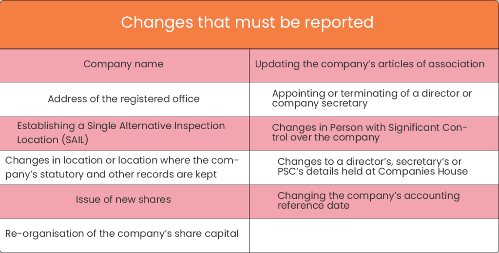 changes must be reported
