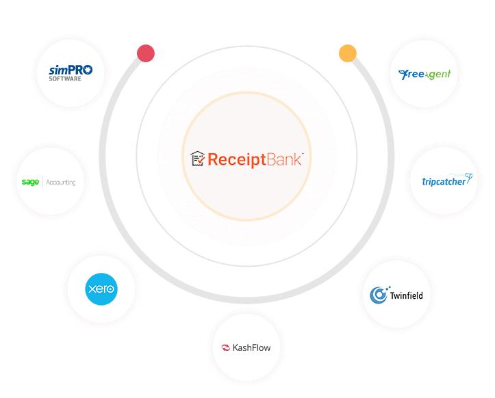 receipt bank integrations