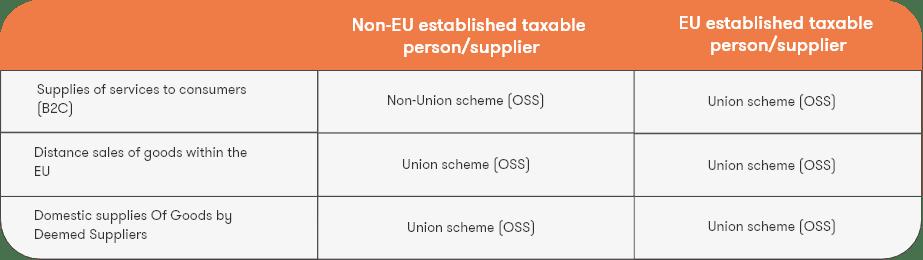 One-Stop-Shop versus the Non-Union One Stop Shop.