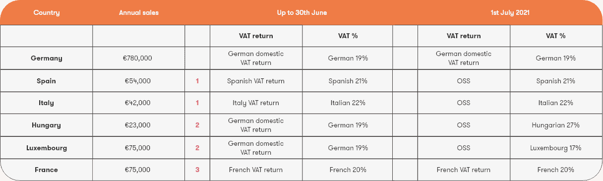 Eurotrade GmbH annual sales and VAT obligations