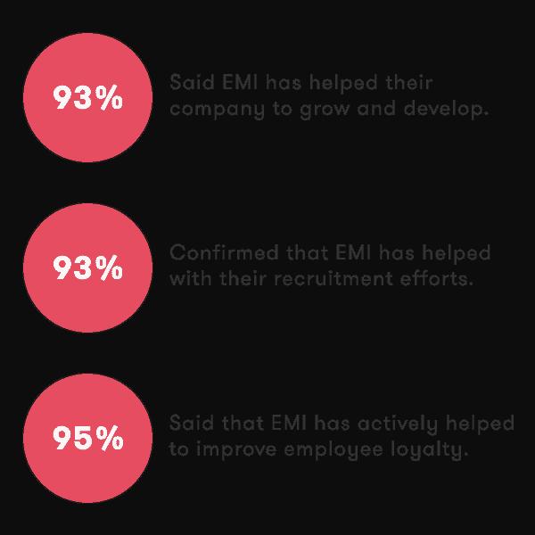The joy of EMI Option Schemes